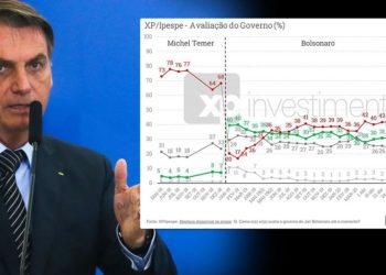 Popularidade de Bolsonaro