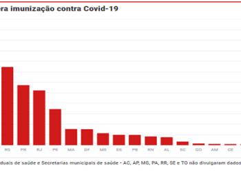 Brasil Estados Vacinam contra a Covid-19